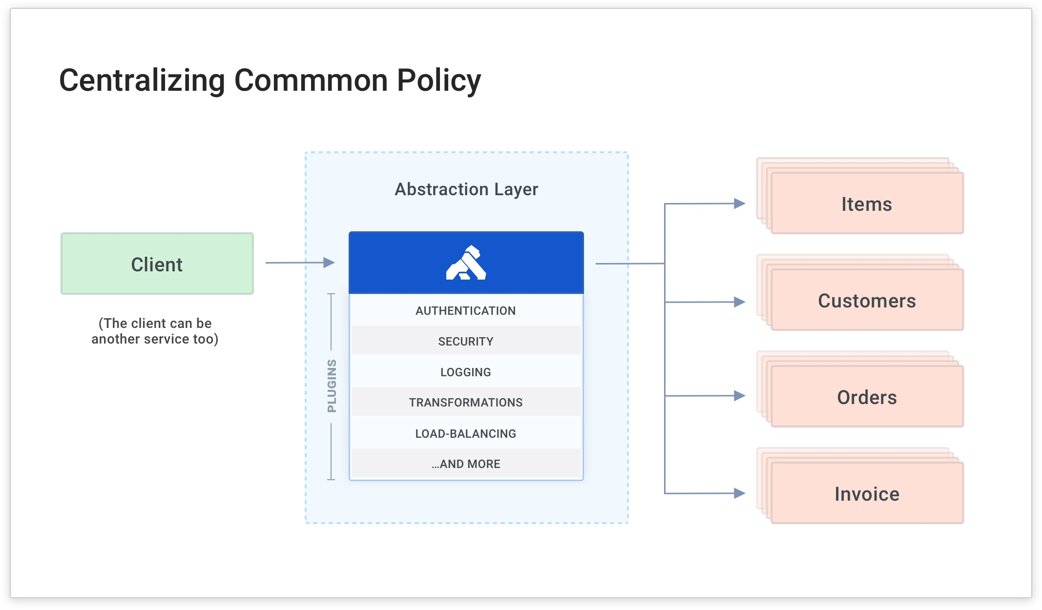 Kong Gateway Tutorial: Centralizing Common Policy
