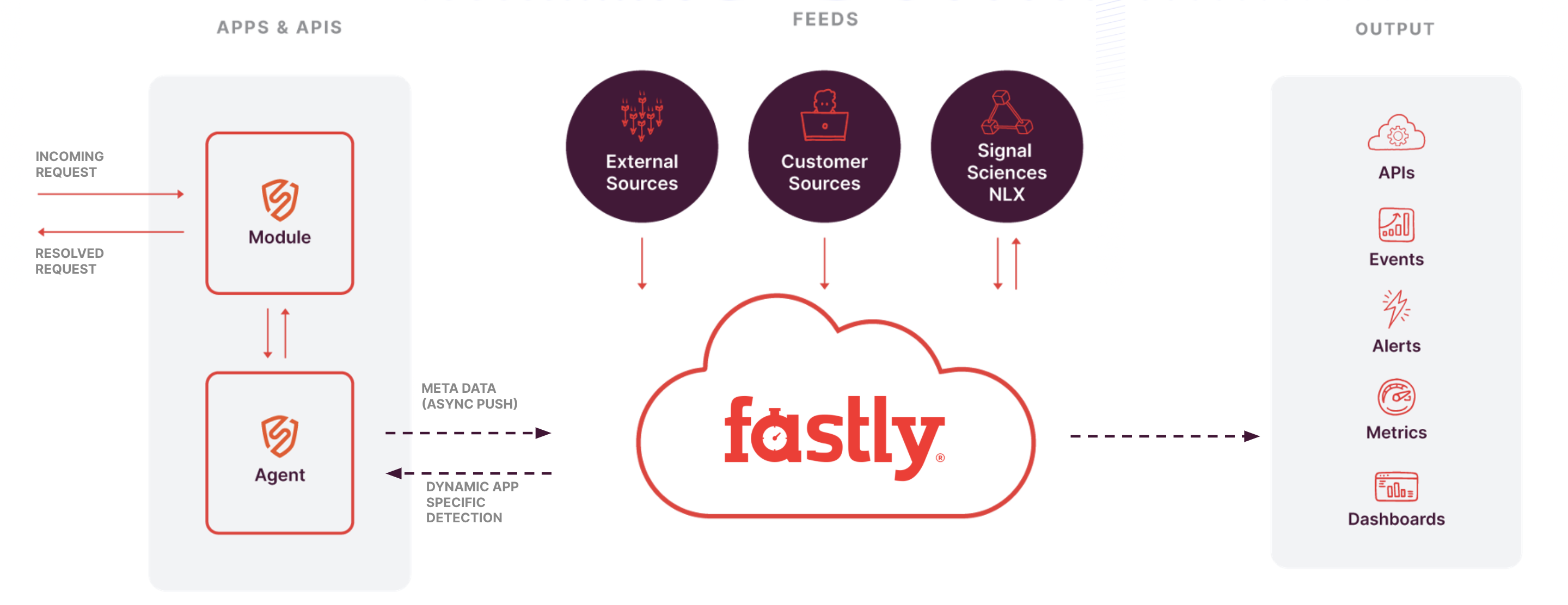 Fastly's Cloud Engine Architecture (Formerly Signal Sciences)