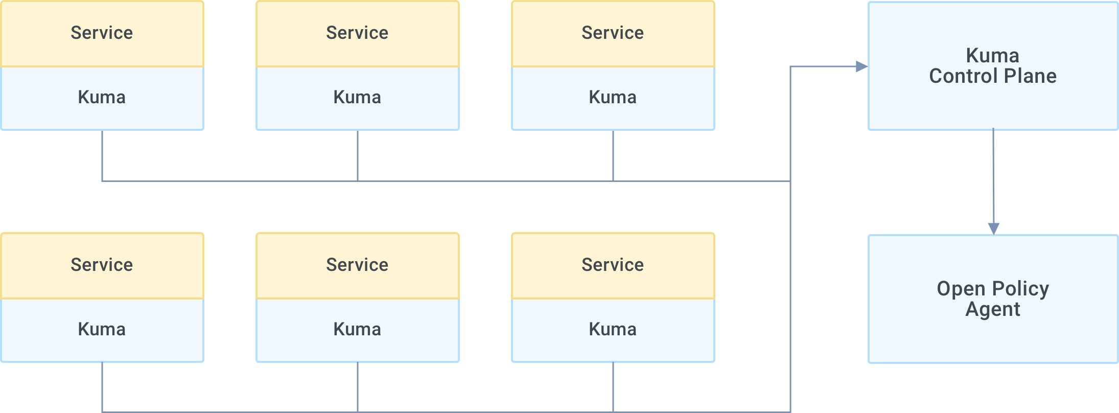 MS3 Tavros Zero-Trust Security with Kuma Service Mesh and Open Policy Agent (OPA)