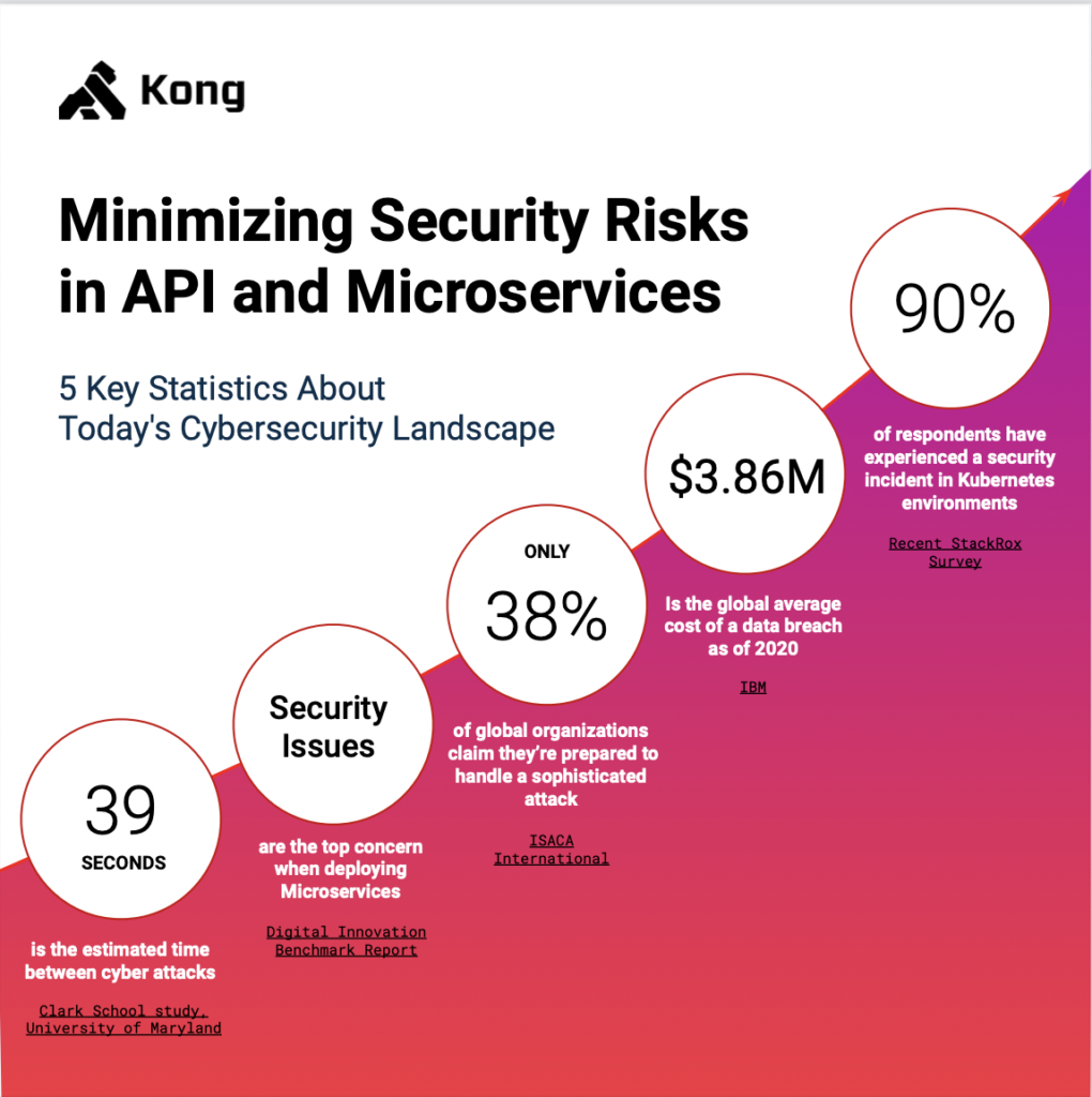 Minimizing security risks in api and microservices