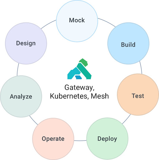 APIOps with Kong Gateway, Kubernetes, and Service Mesh